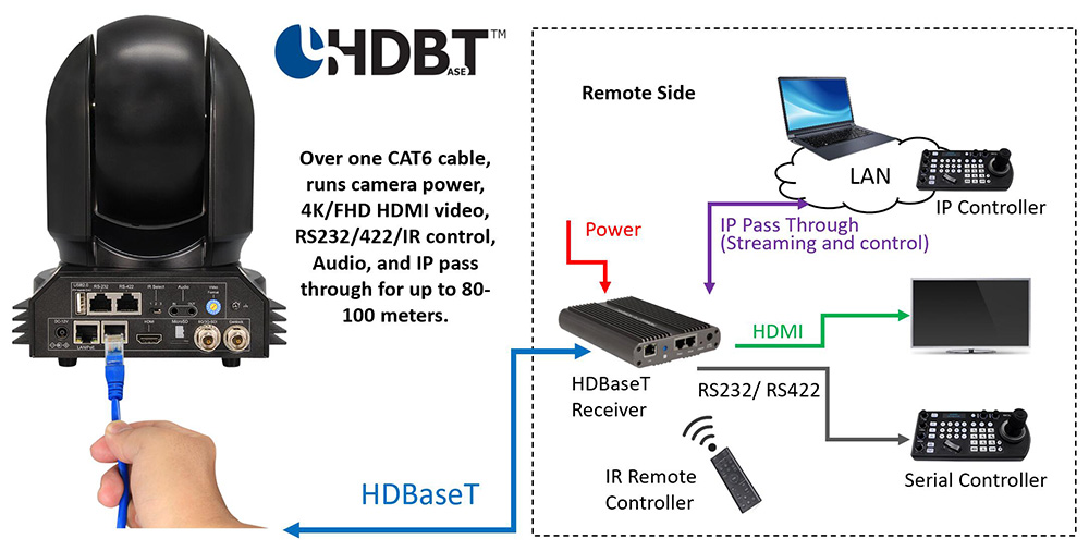 HDBaseT One Cable - BC-7-1000